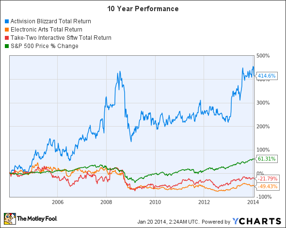 ATVI Total Return Price Chart