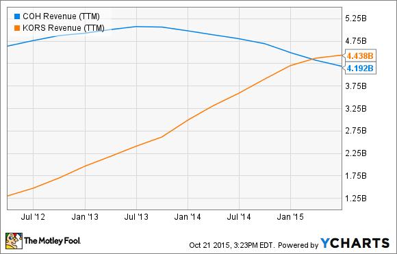 COH Revenue (TTM) Chart