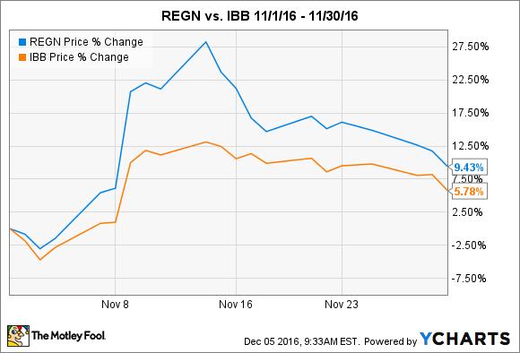 REGN Chart