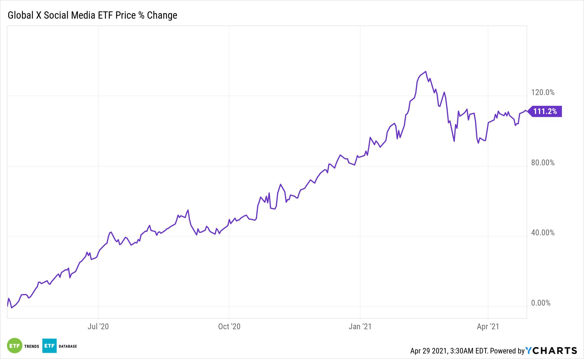 SOCL Chart