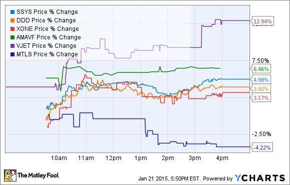 SSYS Price Chart