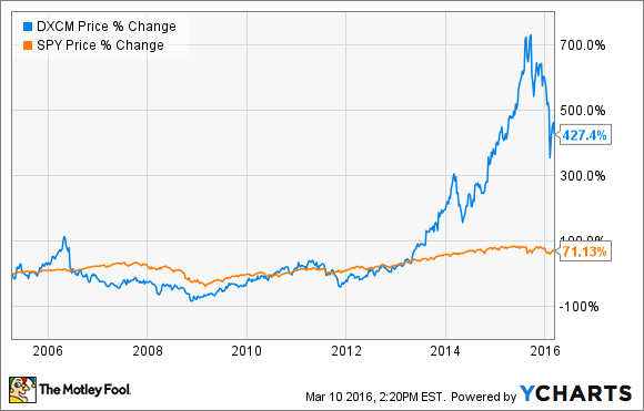 The Motley Fool Sits Down With the CEO of Dexcom Inc  | The