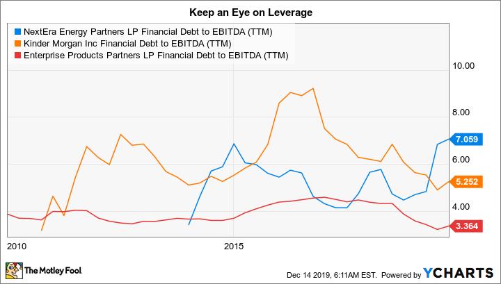 NEP Financial Debt to EBITDA (TTM) Chart