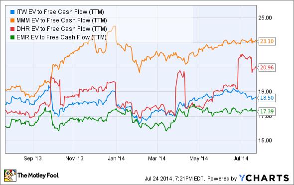 ITW EV to Free Cash Flow (TTM) Chart