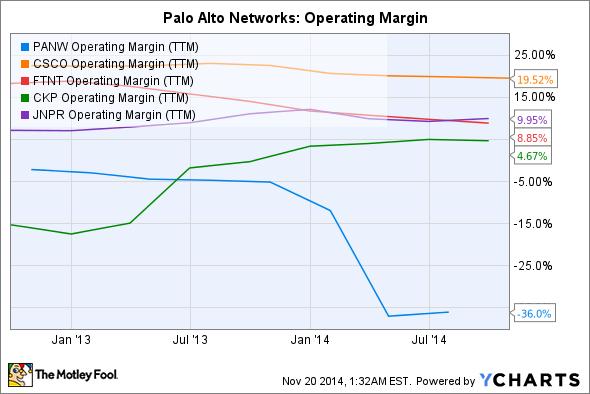 PANW Operating Margin (TTM) Chart