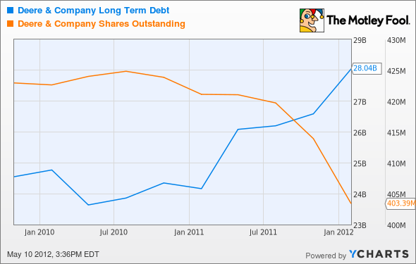 DE Long Term Debt Chart