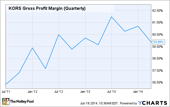 KORS Gross Profit Margin (Quarterly) Chart