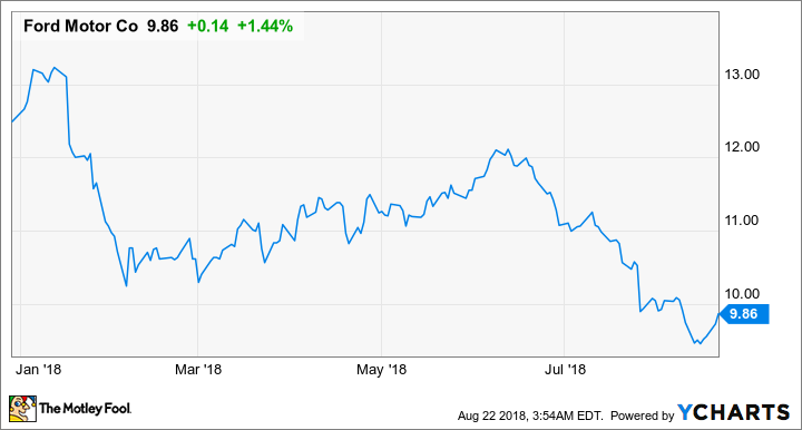 Ford s stock has been hammered in 2018 is it a buy the motley fool