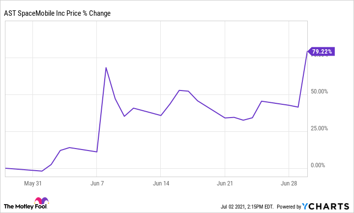 ASTS Chart