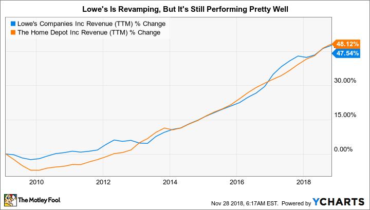 LOW Revenue (TTM) Chart