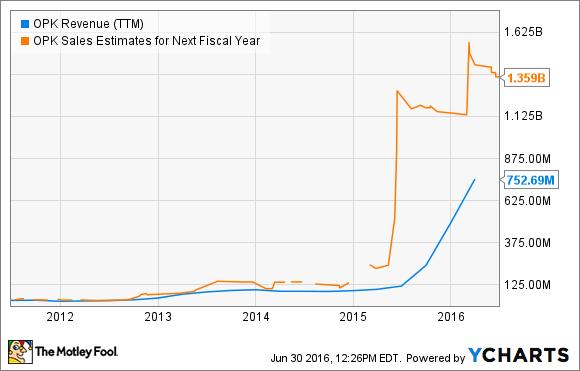 OPK Revenue (TTM) Chart