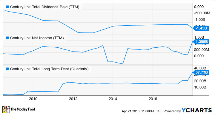 CTL Total Dividends Paid (TTM) Chart