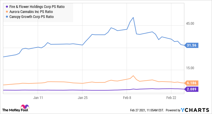 FFLWF PS Ratio Chart