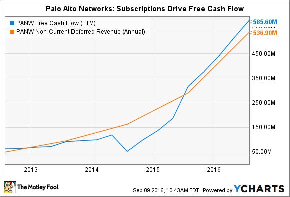 PANW Free Cash Flow (TTM) Chart