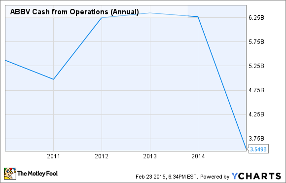 ABBV Cash from Operations (Annual) Chart