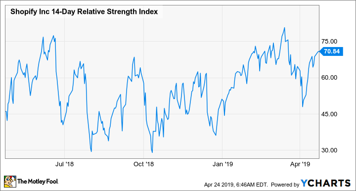 SHOP 14-Day Relative Strength Index Chart