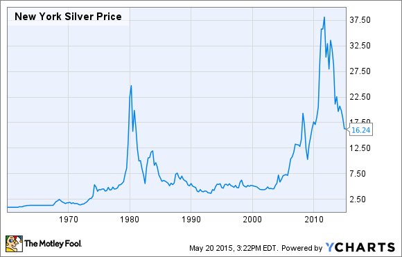 Silver Value Chart 5 Years