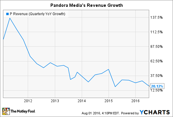 P Revenue (Quarterly YoY Growth) Chart