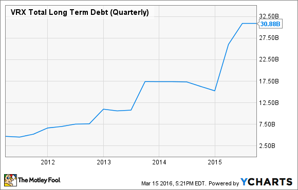 VRX Total Long Term Debt (Quarterly) Chart