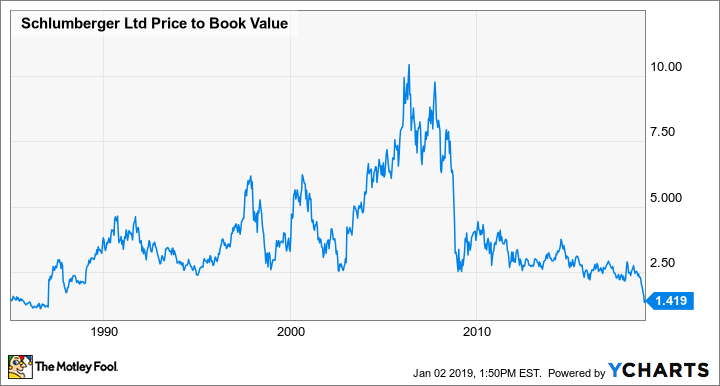 SLB Price to Book Value Chart