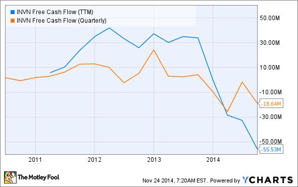 INVN Free Cash Flow (TTM) Chart