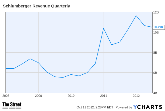 SLB Revenue Quarterly Chart