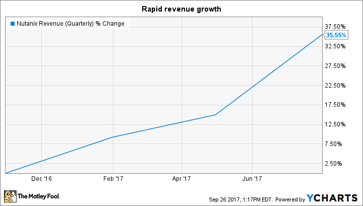 NTNX Revenue (Quarterly) Chart