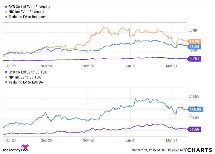 BYDDF EV to Revenues Chart