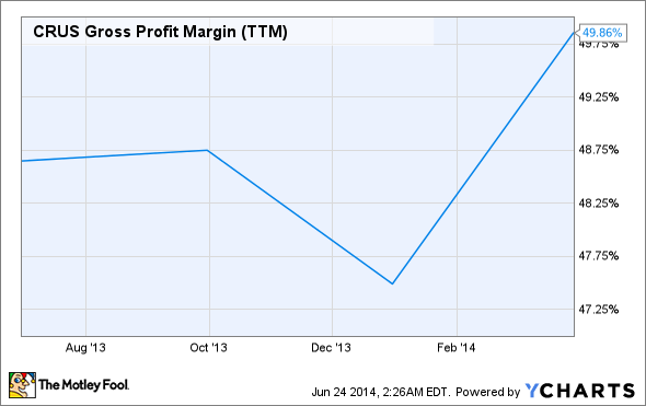 CRUS Gross Profit Margin (TTM) Chart