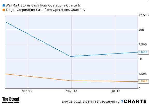 WMT Cash from Operations Quarterly Chart