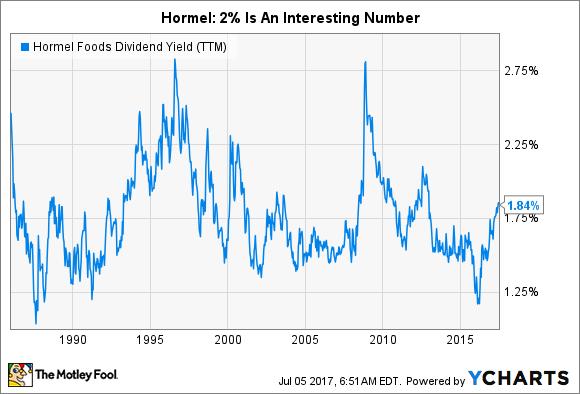 HRL Dividend Yield (TTM) Chart