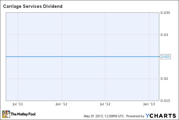 CSV Dividend Chart