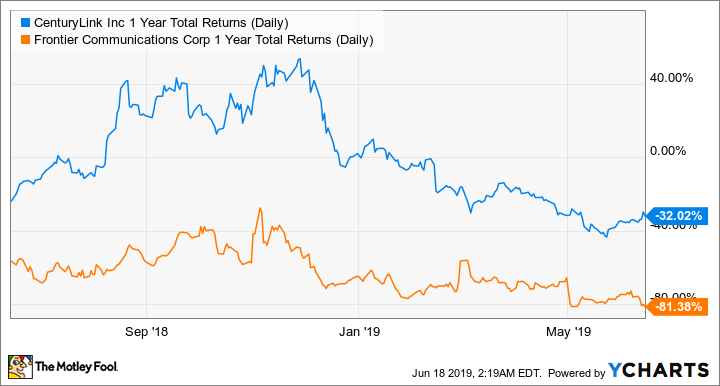CTL 1 Year Total Returns (Daily) Chart