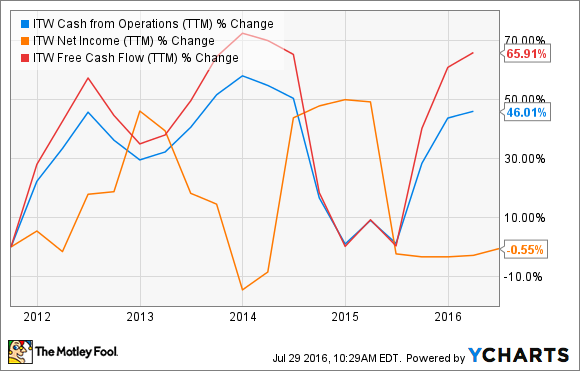ITW Cash from Operations (TTM) Chart