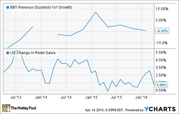 BBY Revenue (Quarterly YoY Growth) Chart