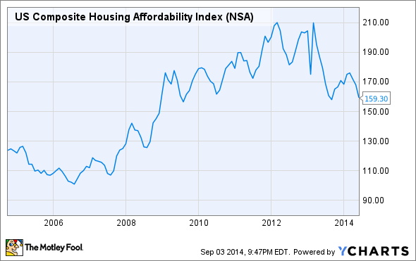US Composite Housing Affordability Index Chart