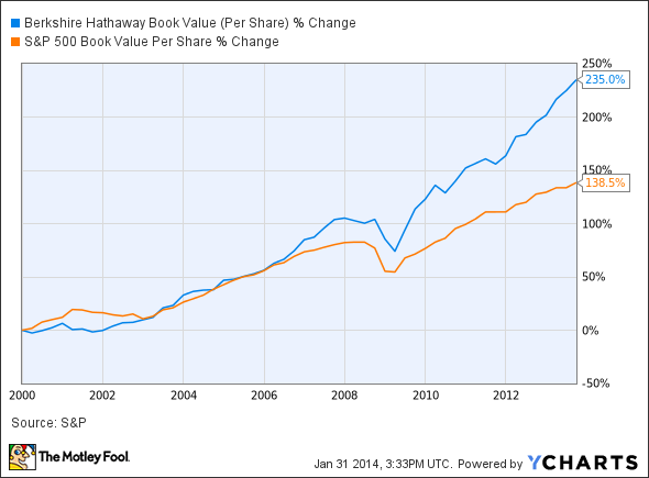BRK.A Book Value (Per Share) Chart
