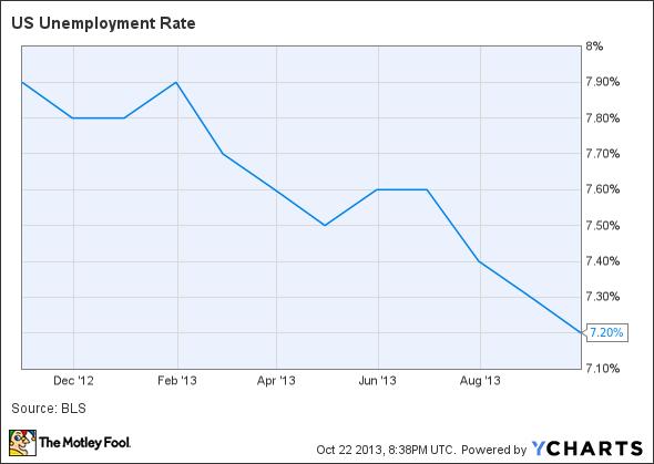 US Unemployment Rate Chart