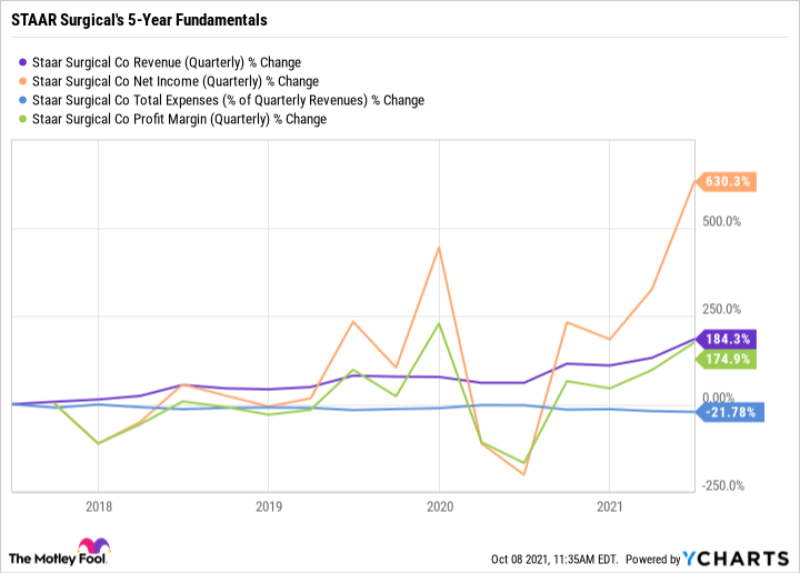 STAA Revenue (Quarterly) Chart