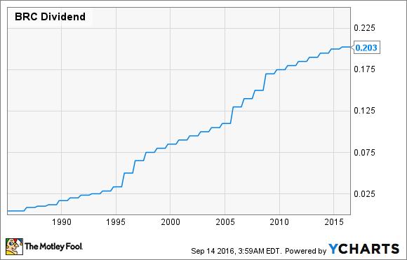 BRC Dividend Chart