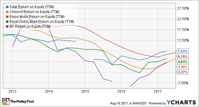 TOT Return on Equity (TTM) Chart
