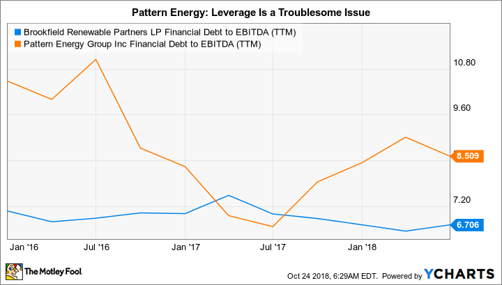 BEP Financial Debt to EBITDA (TTM) Chart