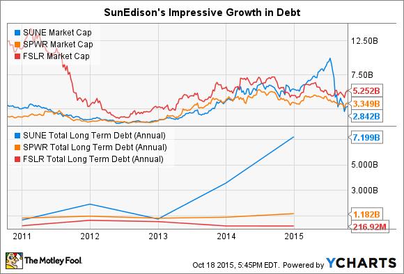 SUNE Market Cap Chart