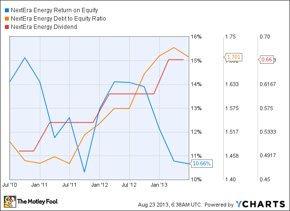 NEE Return on Equity Chart