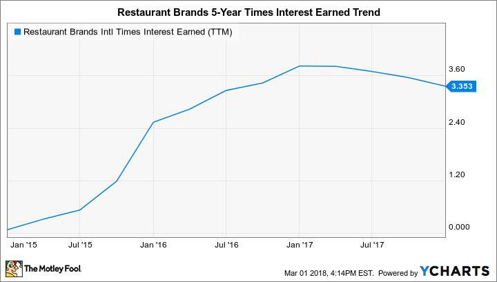 QSR Times Interest Earned (TTM) Chart
