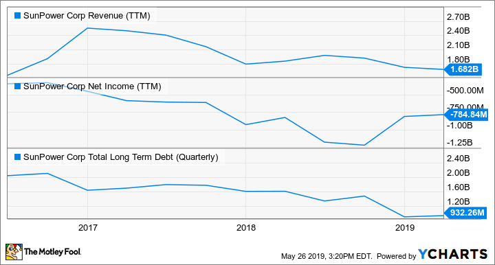 SPWR Revenue (TTM) Chart