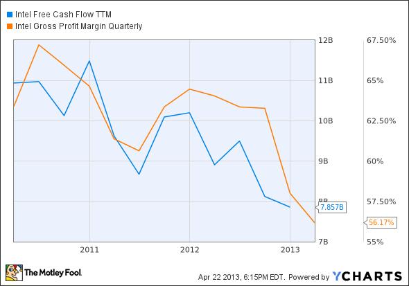 INTC Free Cash Flow TTM Chart