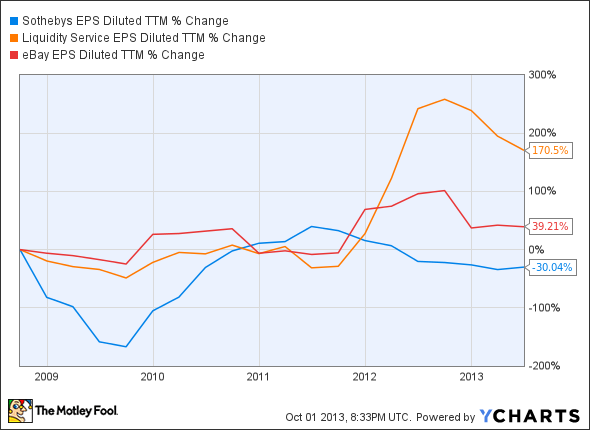 BID EPS Diluted TTM Chart