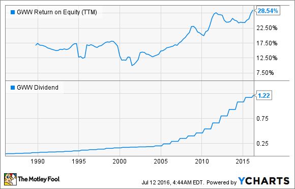 GWW Return on Equity (TTM) Chart
