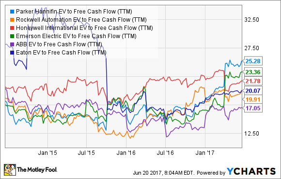 PH EV to Free Cash Flow (TTM) Chart